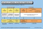 Überblick der Coronahilfen